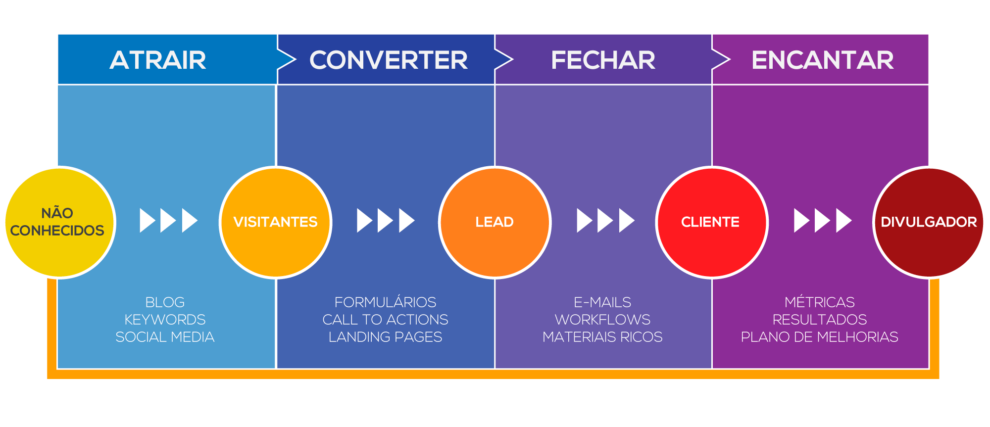 Fluxo do Inbound Marketing